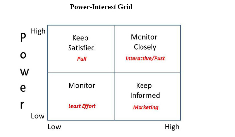 Power Interst Grid